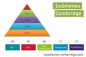 ¿Qué son los exámenes Cambridge?