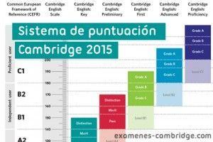 Nuevo sistema de puntuación Exámenes Cambridge 2015 (con vídeo)