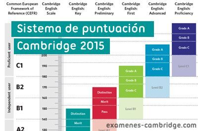 sistema puntuacion cambridge 2015