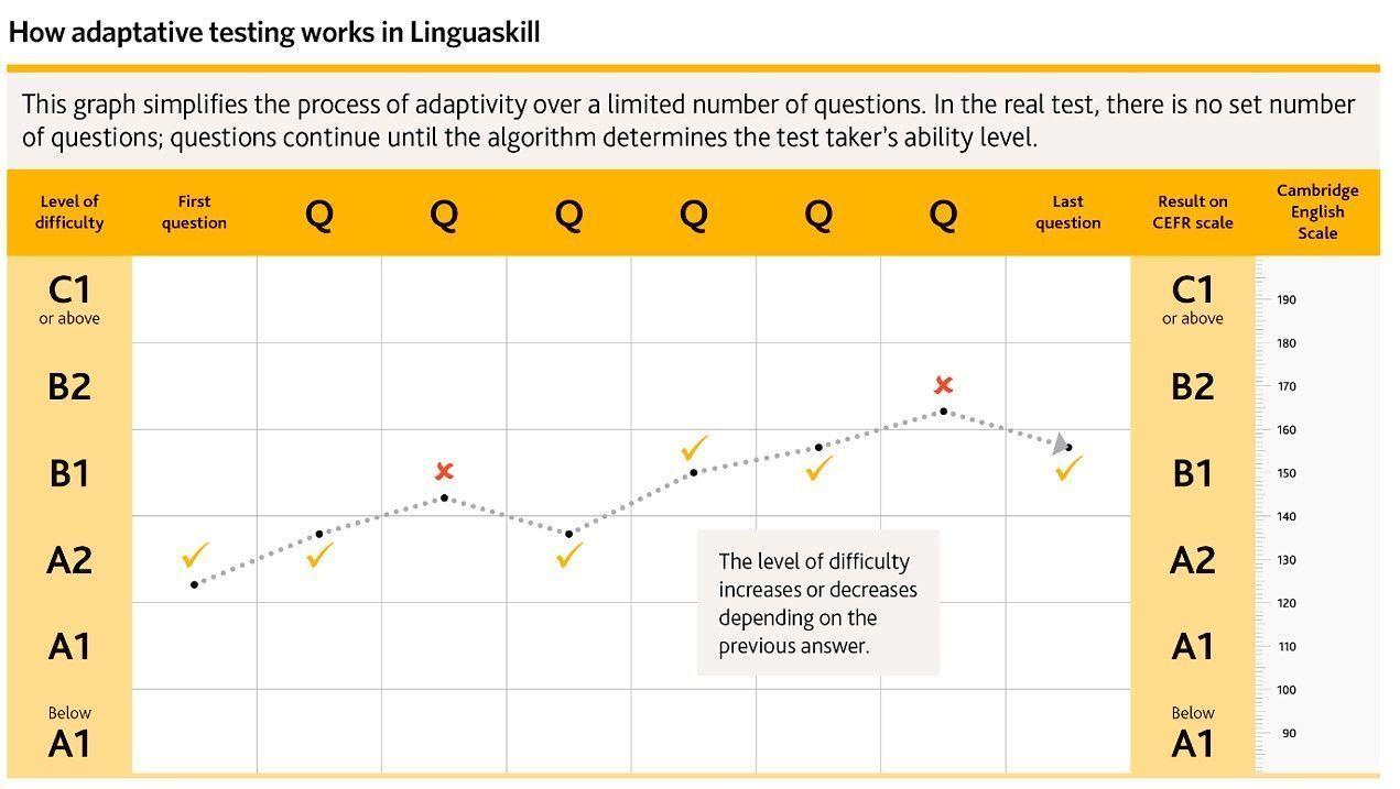 Linguaskill y la inteligencia artificial